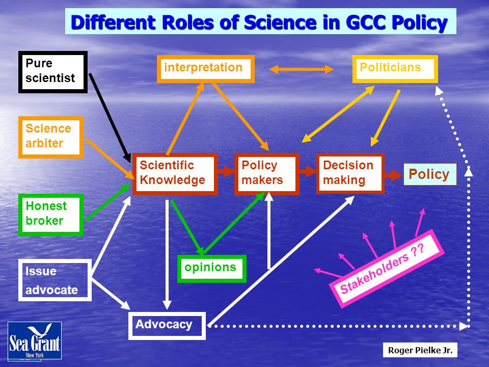 Different Roles of Science in GCC Policy Scientific Knowledge Politicians Policy Pure scientist Science arbiter Issue advocate Honest broker opinions Advocacy Decision making Policy makers interpretation Stakeholders .