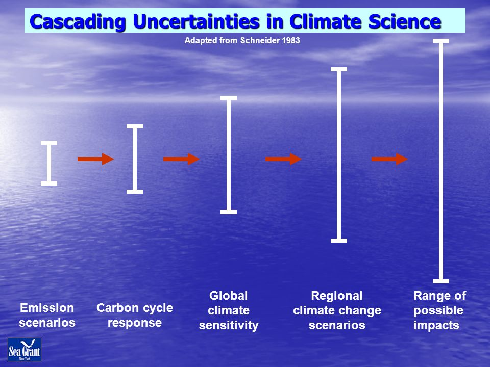 Cascading Uncertainties in Climate Science Emission scenarios Carbon cycle response Global climate sensitivity Regional climate change scenarios Range of possible impacts Adapted from Schneider 1983