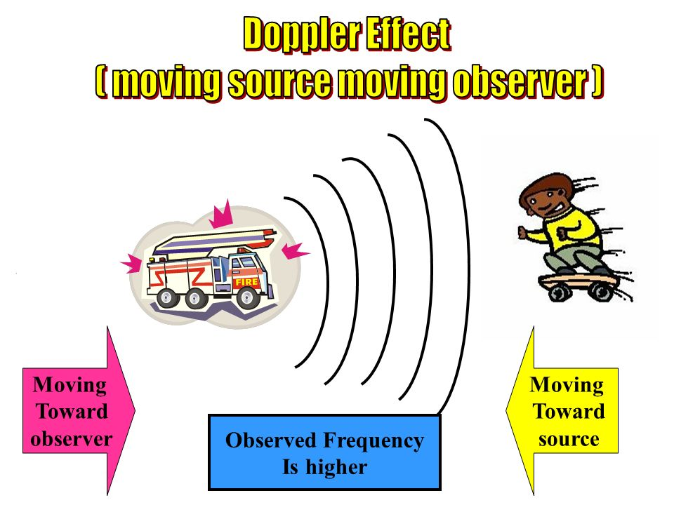 Moving Toward source Moving Toward observer Observed Frequency Is higher