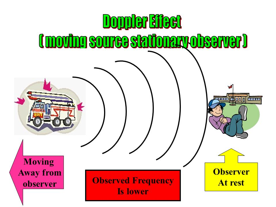 Moving Away from observer Observer At rest Observed Frequency Is lower