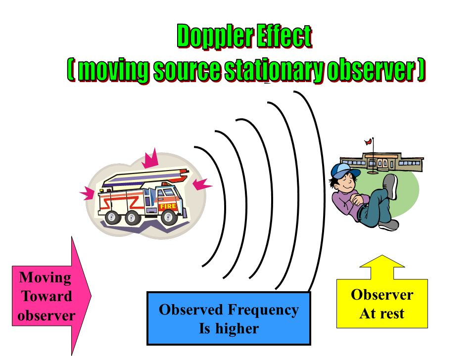 Moving Toward observer Observer At rest Observed Frequency Is higher
