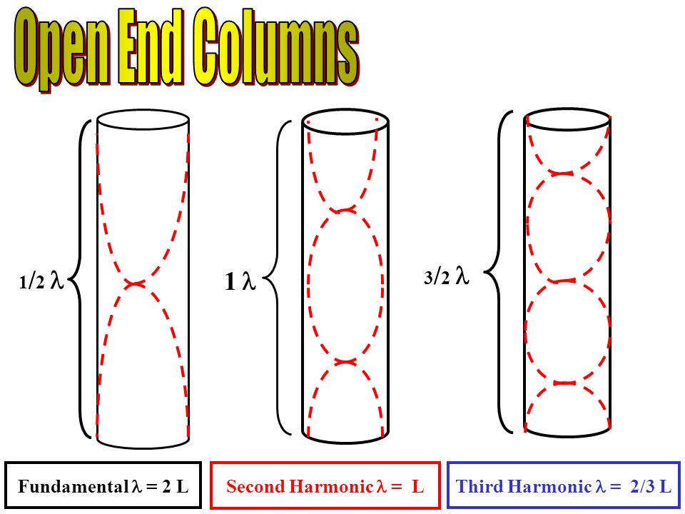 1 / / 2 Fundamental = 2 L Second Harmonic = L Third Harmonic = 2/3 L