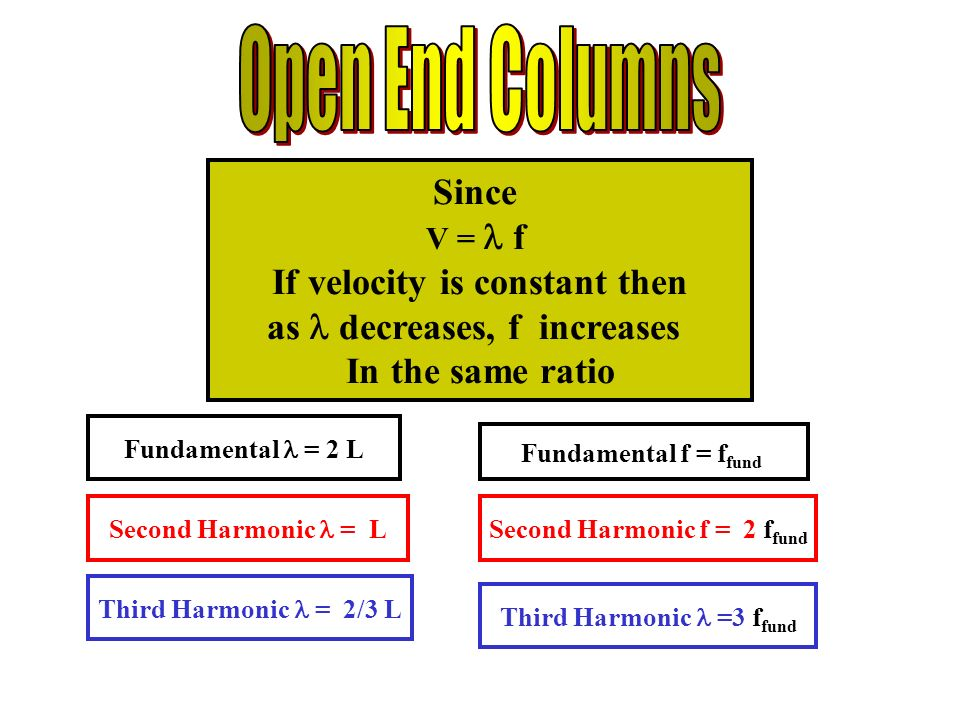 Since V = f If velocity is constant then as decreases, f increases In the same ratio Second Harmonic = L Fundamental = 2 L Third Harmonic = 2/3 L Third Harmonic =3 f fund Fundamental f = f fund Second Harmonic f = 2 f fund