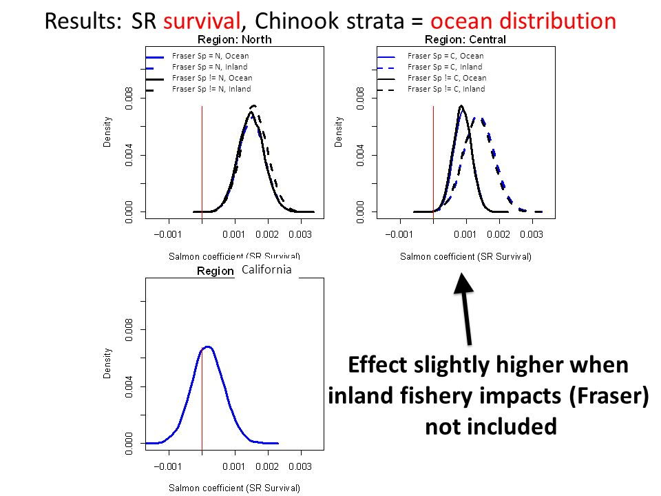 Results: SR survival, Chinook strata = ocean distribution Effect slightly higher when inland fishery impacts (Fraser) not included Fraser Sp = N, Ocean Fraser Sp = N, Inland Fraser Sp != N, Ocean Fraser Sp != N, Inland Fraser Sp = C, Ocean Fraser Sp = C, Inland Fraser Sp != C, Ocean Fraser Sp != C, Inland California