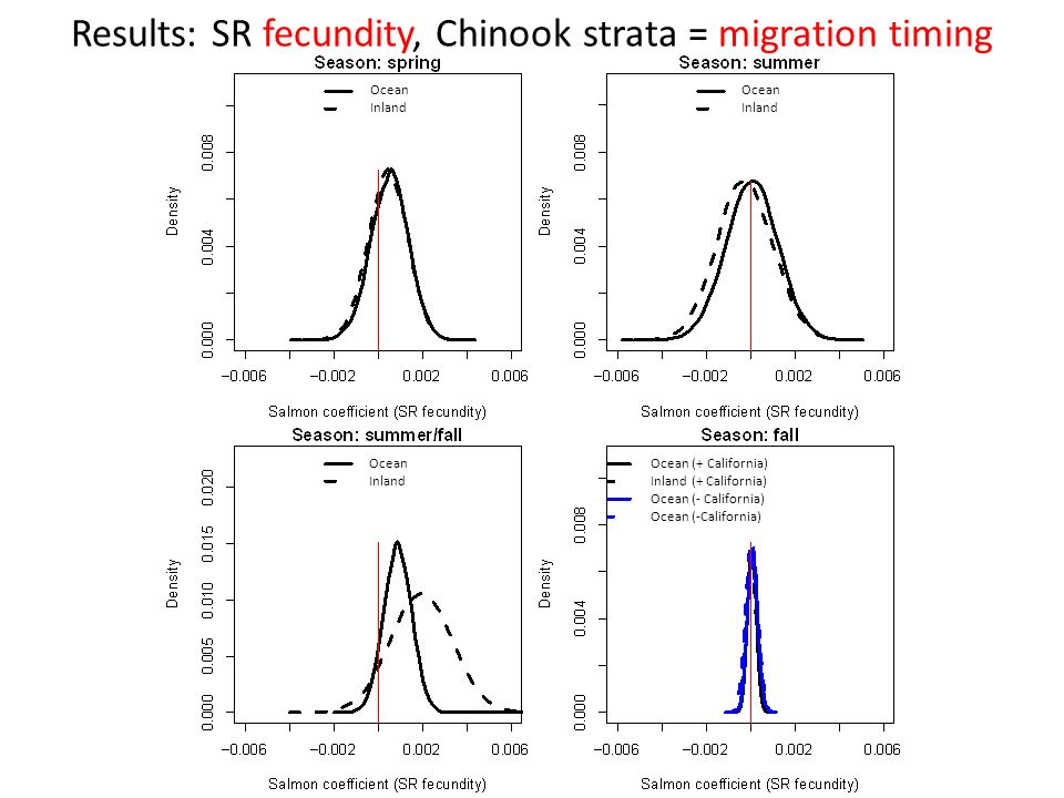 Results: SR fecundity, Chinook strata = migration timing Ocean Inland Ocean Inland Ocean Inland Ocean (+ California) Inland (+ California) Ocean (- California)