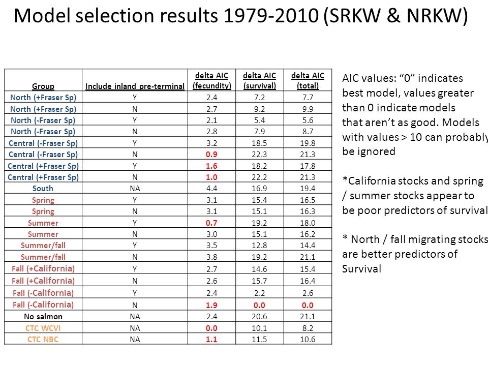 Model selection results (SRKW & NRKW) AIC values: 0 indicates best model, values greater than 0 indicate models that arent as good.