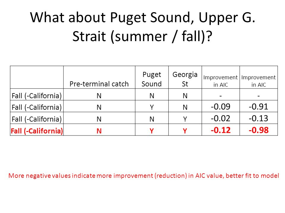 What about Puget Sound, Upper G. Strait (summer / fall).