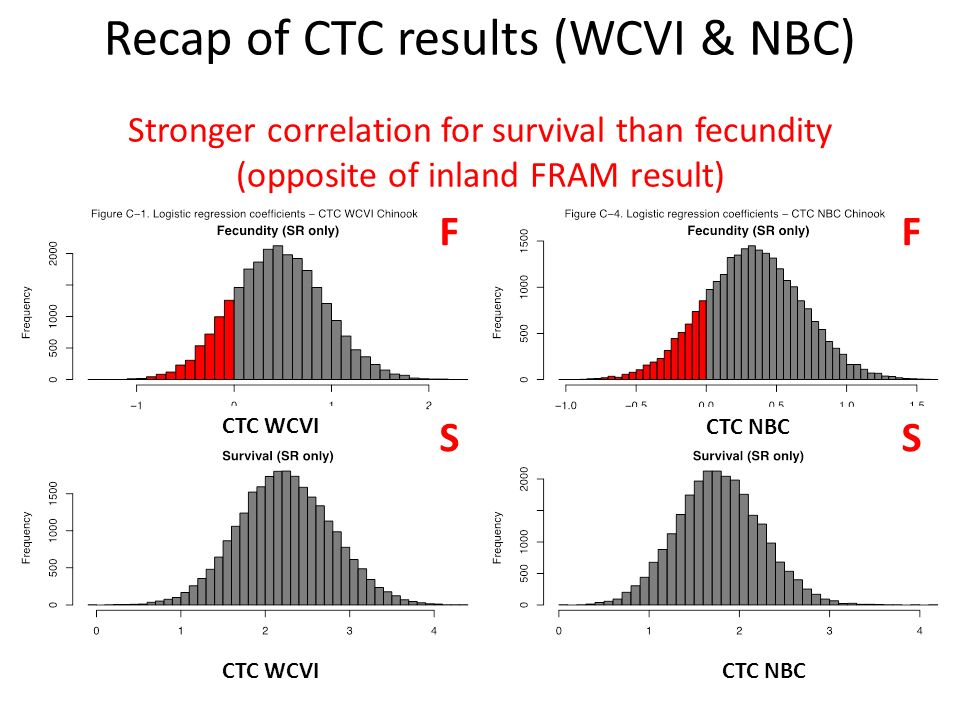 Recap of CTC results (WCVI & NBC) Stronger correlation for survival than fecundity (opposite of inland FRAM result) CTC WCVI CTC NBC SS FF