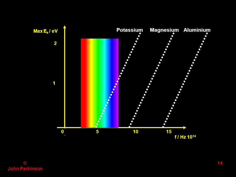 © John Parkinson 13 Maximum E K emitted electrons / J Frequency f / Hz metal A Work function, Φ Threshold frequency f 0 metal B E K = hf - Φ Gradient of each graph = Plancks constant, h.