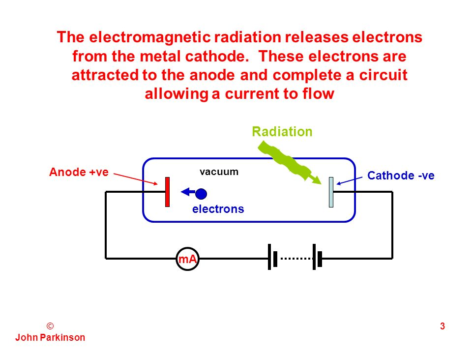 © John Parkinson 2 THE PHOTOELECTRIC EFFECT THIS IS THE EMISSION OF ELECTRONS FROM MATTER WHEN MATTER IS ILLUMINATED BY CERTAIN TYPES OF ELECTROMAGNETIC RADIATION.
