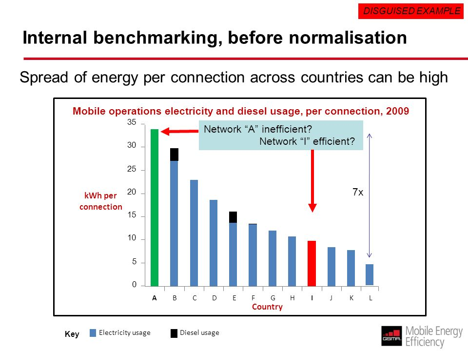 Internal benchmarking, before normalisation Mobile operations electricity and diesel usage, per connection, 2009 ABCDEFGHIJKL kWh per connection Country x Diesel usage Electricity usage Key Spread of energy per connection across countries can be high DISGUISED EXAMPLE Network A inefficient.