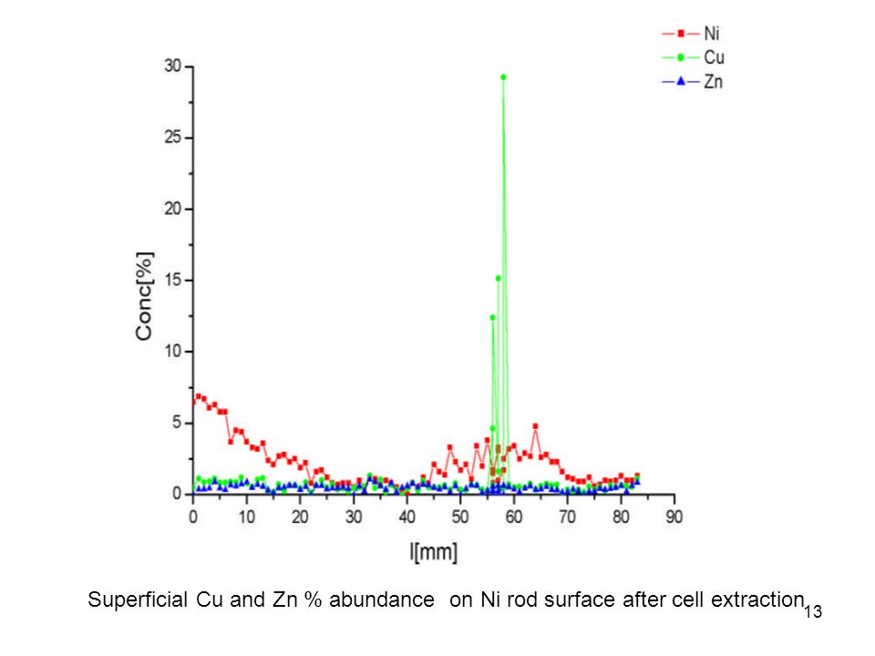 13 Superficial Cu and Zn % abundance on Ni rod surface after cell extraction