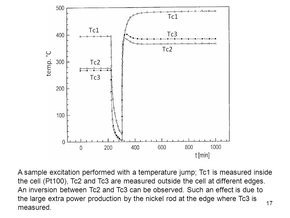 17 A sample excitation performed with a temperature jump; Tc1 is measured inside the cell (Pt100), Tc2 and Tc3 are measured outside the cell at different edges.
