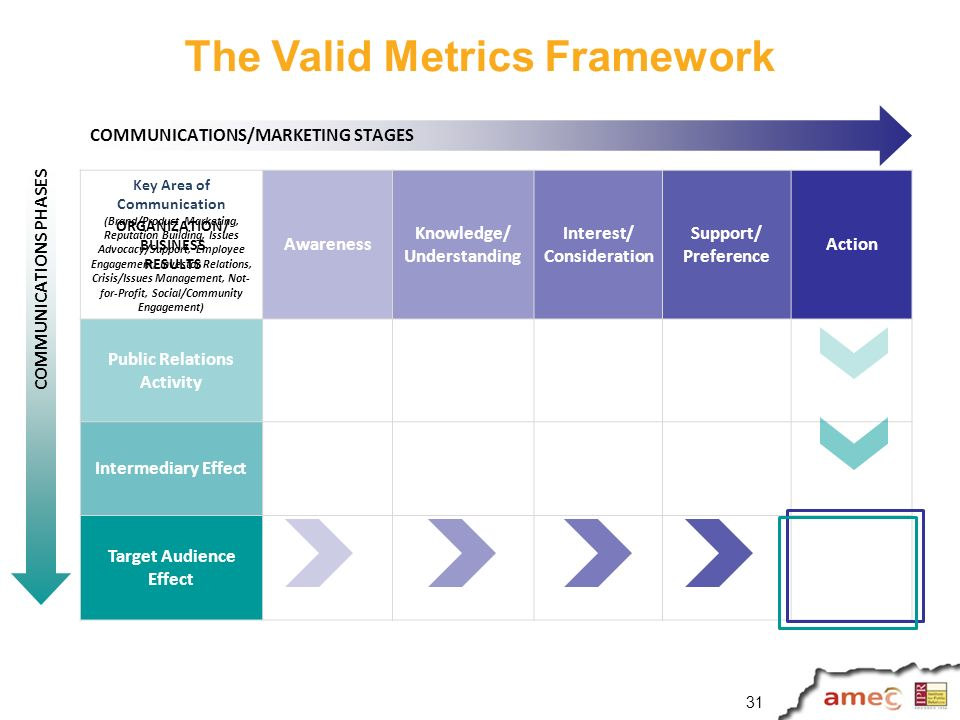 The Valid Metrics Framework Key Area of Communication (Brand/Product Marketing, Reputation Building, Issues Advocacy/Support, Employee Engagement, Investor Relations, Crisis/Issues Management, Not- for-Profit, Social/Community Engagement) Awareness Knowledge/ Understanding Interest/ Consideration Support/ Preference Action Public Relations Activity Intermediary Effect Target Audience Effect COMMUNICATIONS/MARKETING STAGES COMMUNICATIONS PHASES ORGANIZATION/ BUSINESS RESULTS 31