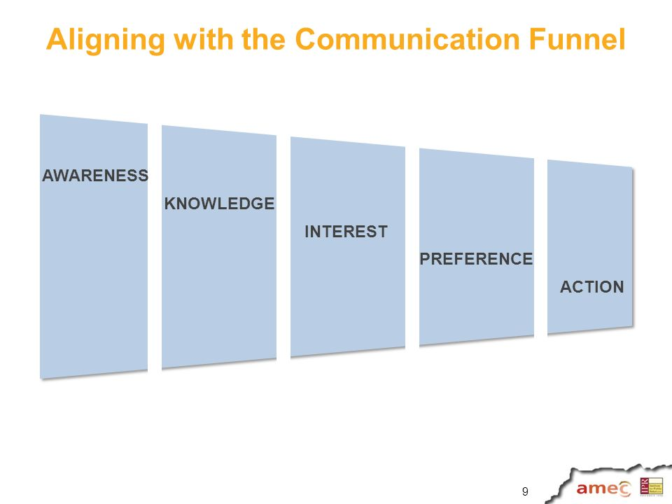 Aligning with the Communication Funnel AWARENESS INTEREST PREFERENCE ACTION KNOWLEDGE 9