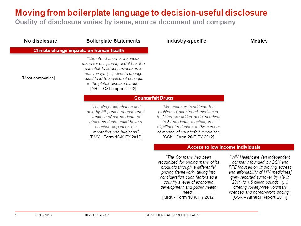 Moving from boilerplate language to decision-useful disclosure Quality of disclosure varies by issue, source document and company No disclosureBoilerplate StatementsIndustry-specific Metrics 11/15/20131 The illegal distribution and sale by 3 rd parties of counterfeit versions of our products or stolen products could have a negative impact on our reputation and business [BMY - Form 10-K FY 2012] We continue to address the problem of counterfeit medicines.