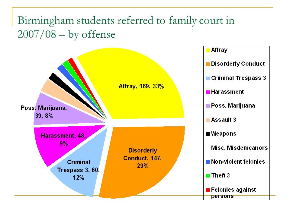 Birmingham students referred to family court in 2007/08 – by offense