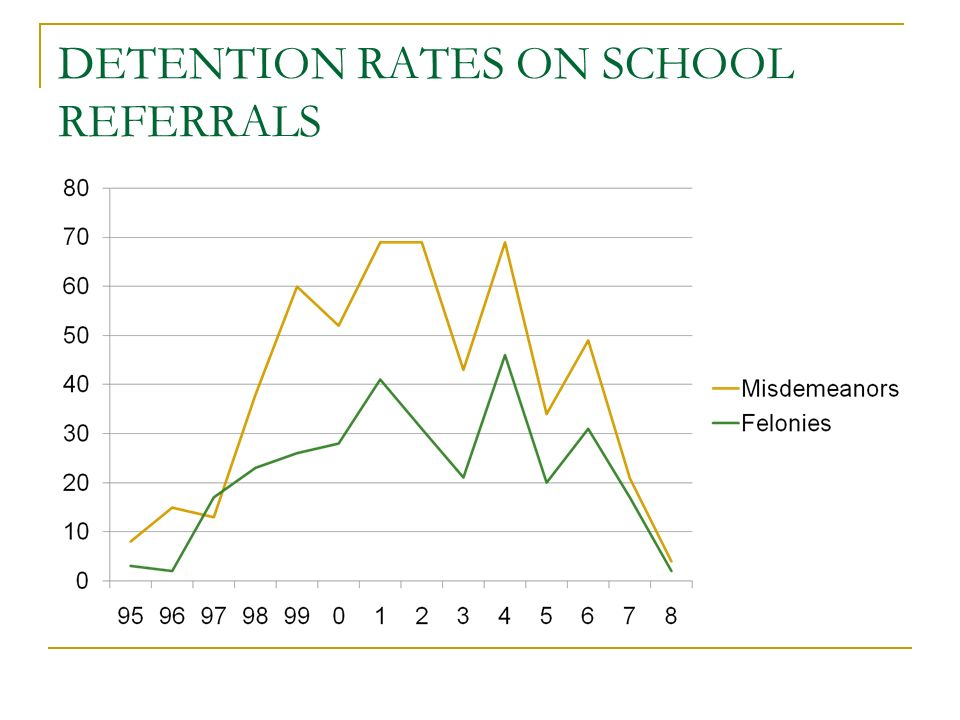DETENTION RATES ON SCHOOL REFERRALS