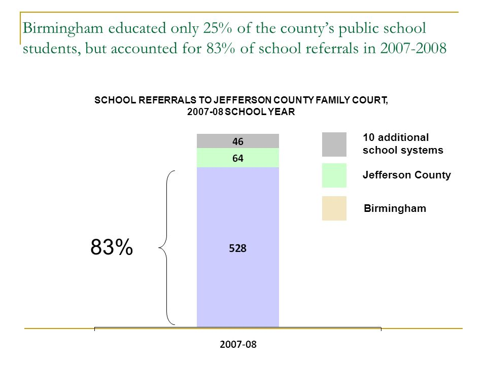 Birmingham educated only 25% of the countys public school students, but accounted for 83% of school referrals in Jefferson County Birmingham 10 additional school systems SCHOOL REFERRALS TO JEFFERSON COUNTY FAMILY COURT, SCHOOL YEAR 83%