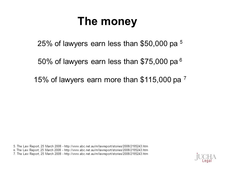 25% of lawyers earn less than $50,000 pa 5 50% of lawyers earn less than $75,000 pa 6 15% of lawyers earn more than $115,000 pa 7 5.