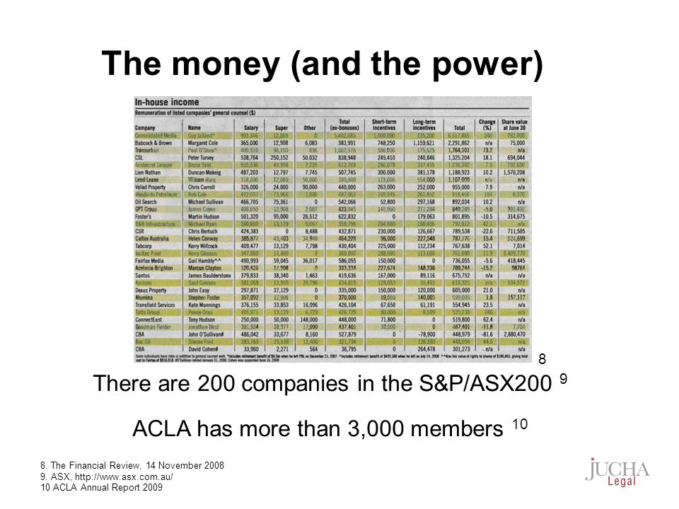 There are 200 companies in the S&P/ASX200 9 ACLA has more than 3,000 members 10 8.