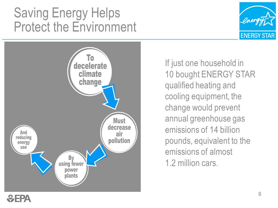8 Saving Energy Helps Protect the Environment If just one household in 10 bought ENERGY STAR qualified heating and cooling equipment, the change would prevent annual greenhouse gas emissions of 14 billion pounds, equivalent to the emissions of almost 1.2 million cars.