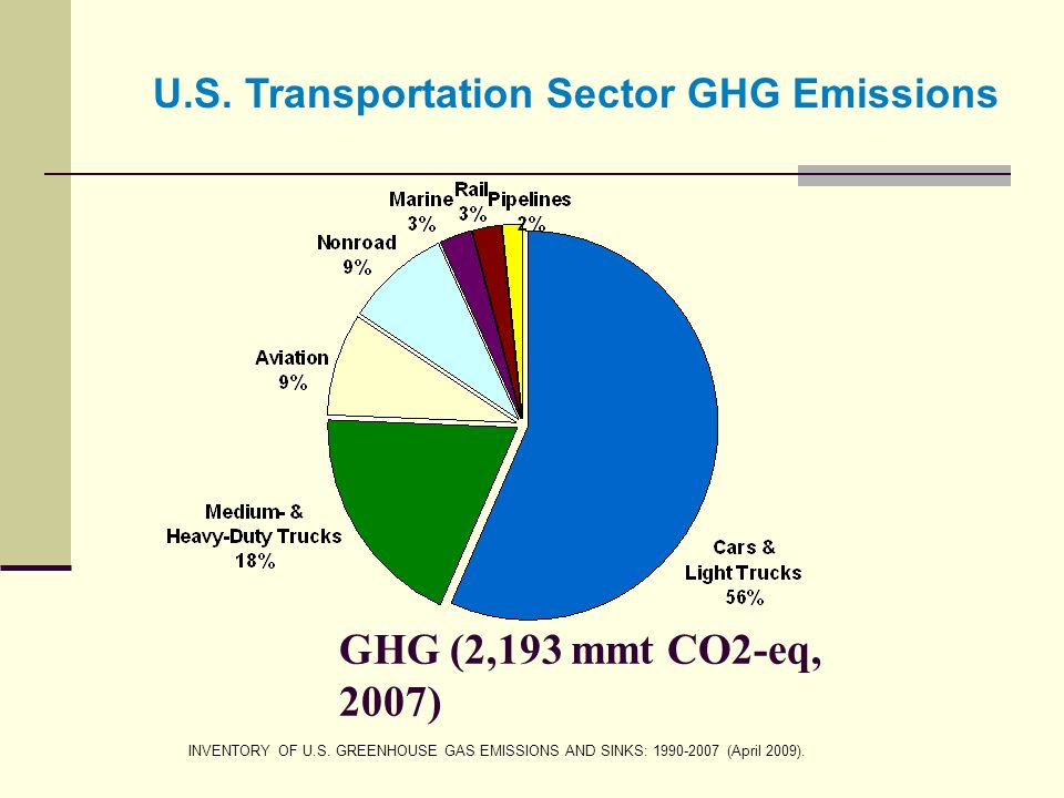 GHG (2,193 mmt CO2-eq, 2007) INVENTORY OF U.S.