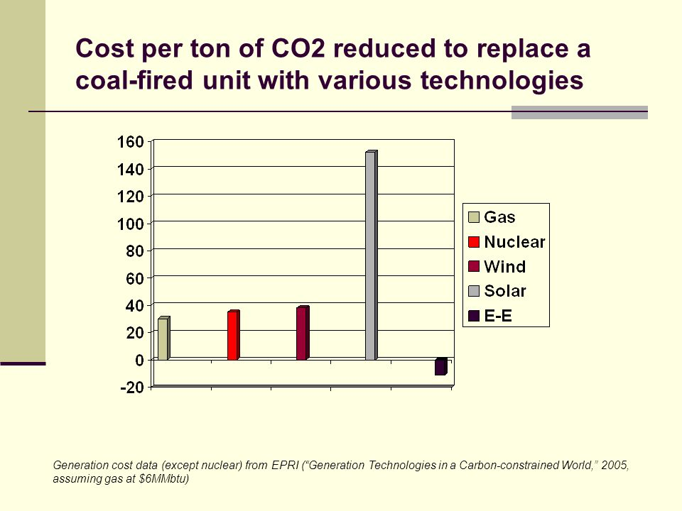 Cost per ton of CO2 reduced to replace a coal-fired unit with various technologies Generation cost data (except nuclear) from EPRI (Generation Technologies in a Carbon-constrained World, 2005, assuming gas at $6MMbtu)