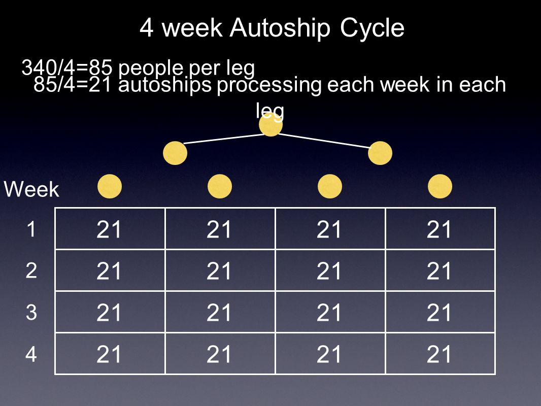 21 4 week Autoship Cycle 340/4=85 people per leg 85/4=21 autoships processing each week in each leg Week 1 2 3 4