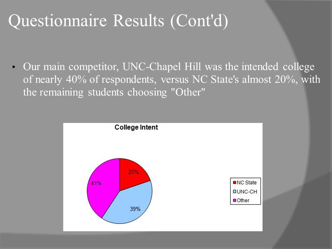 Questionnaire Results (Cont d) Our main competitor, UNC-Chapel Hill was the intended college of nearly 40% of respondents, versus NC State s almost 20%, with the remaining students choosing Other