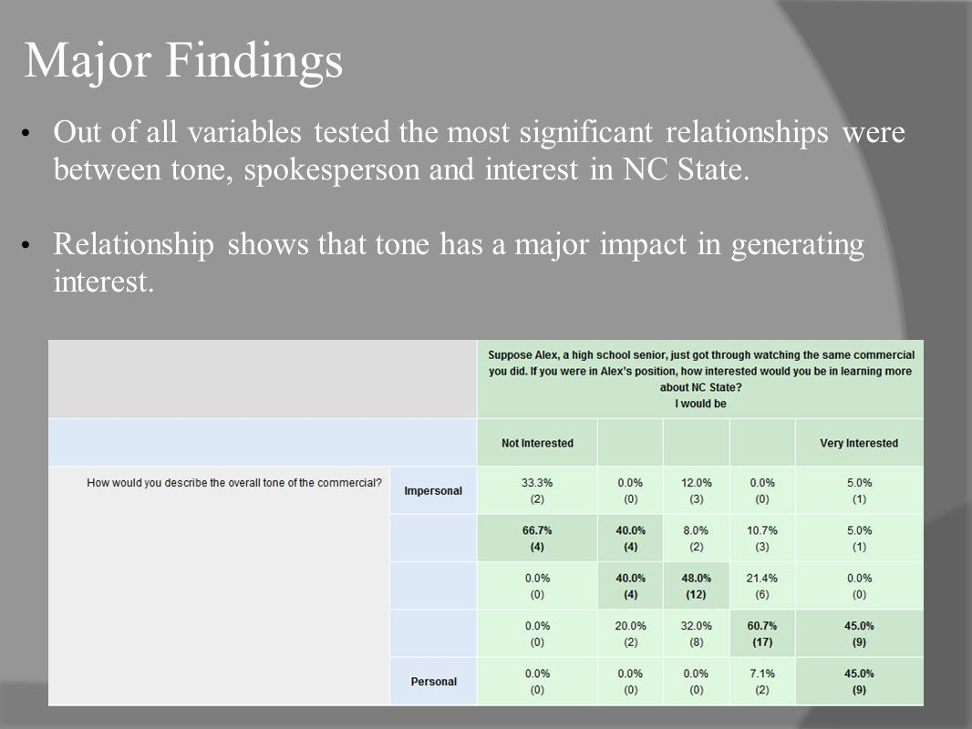 Major Findings Out of all variables tested the most significant relationships were between tone, spokesperson and interest in NC State.