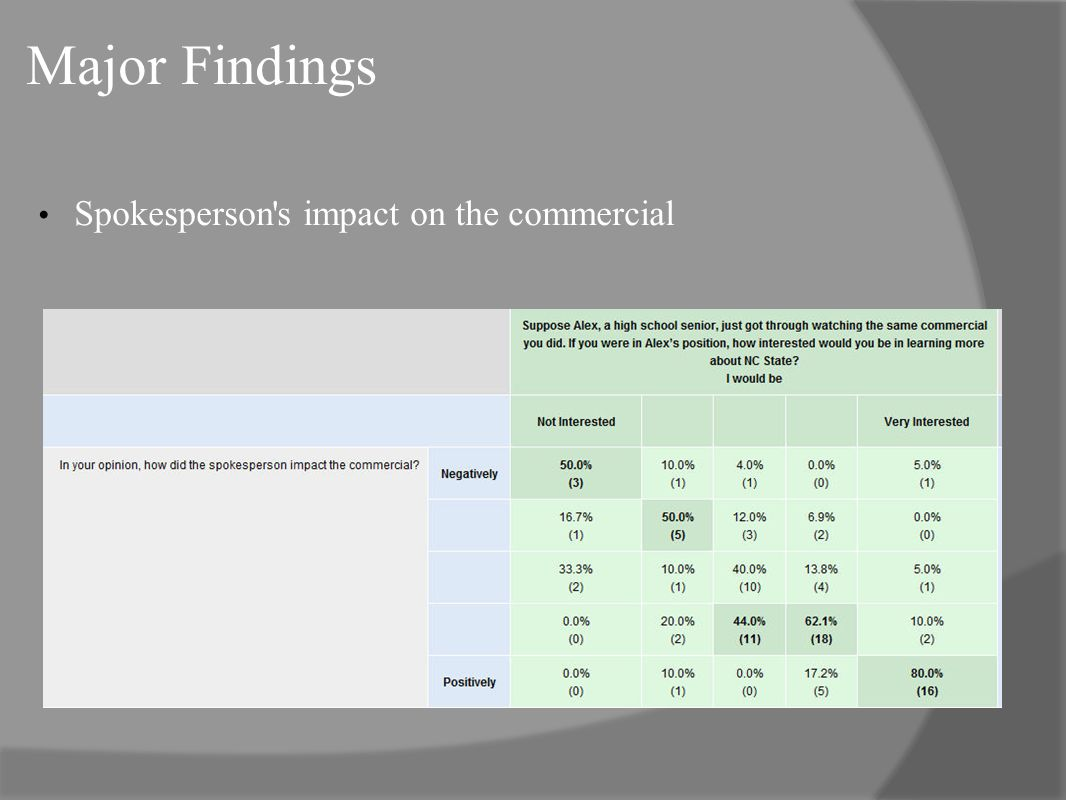 Major Findings Spokesperson s impact on the commercial