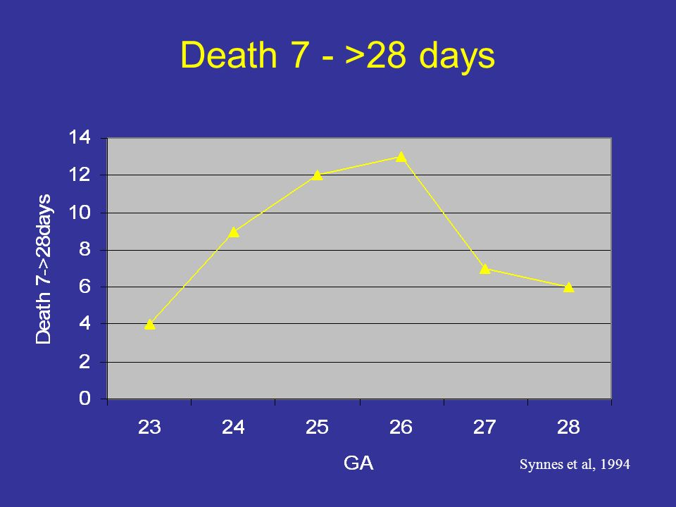 Death 7 - >28 days Synnes et al, 1994