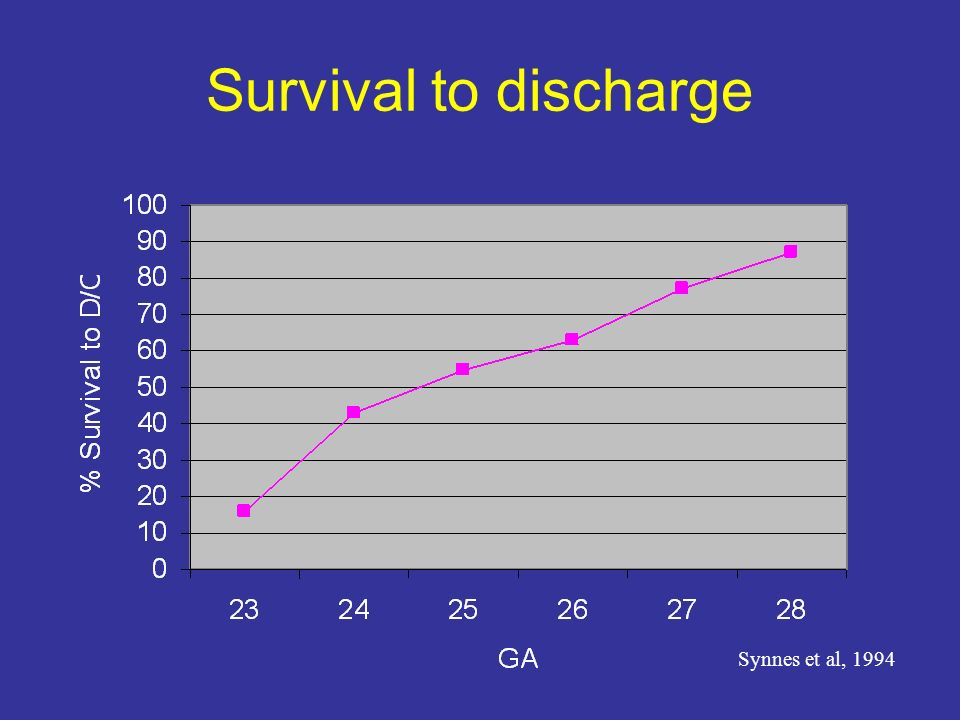 Survival to discharge Synnes et al, 1994