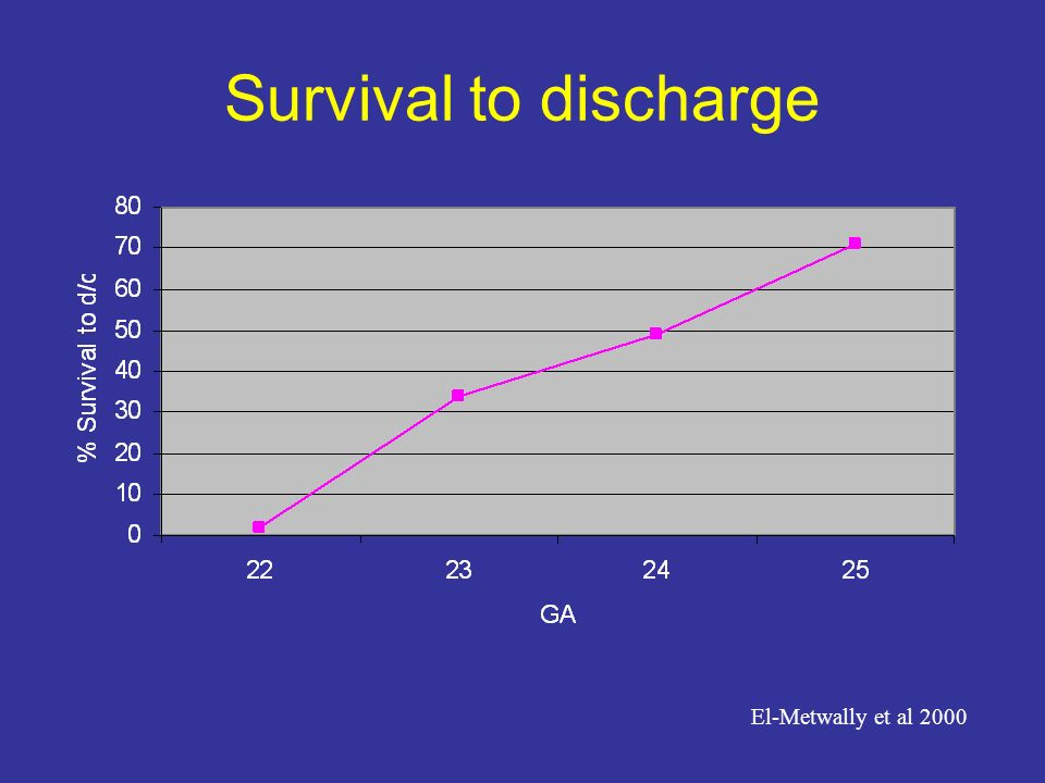 Survival to discharge El-Metwally et al 2000
