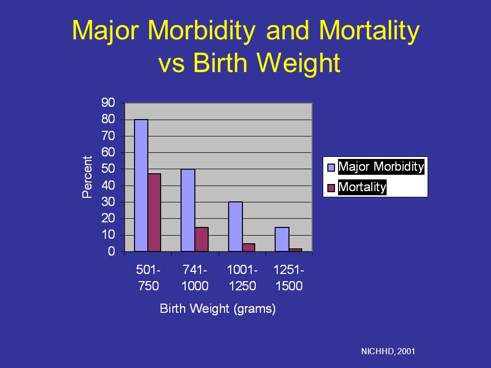 Major Morbidity and Mortality vs Birth Weight NICHHD, 2001