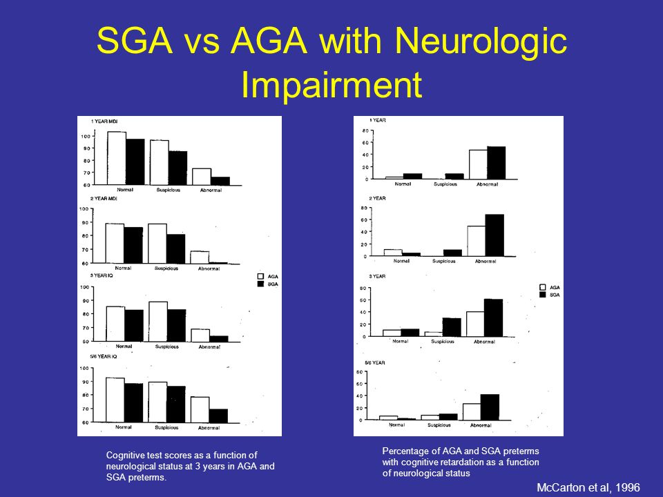 SGA vs AGA with Neurologic Impairment Percentage of AGA and SGA preterms with cognitive retardation as a function of neurological status Cognitive test scores as a function of neurological status at 3 years in AGA and SGA preterms.