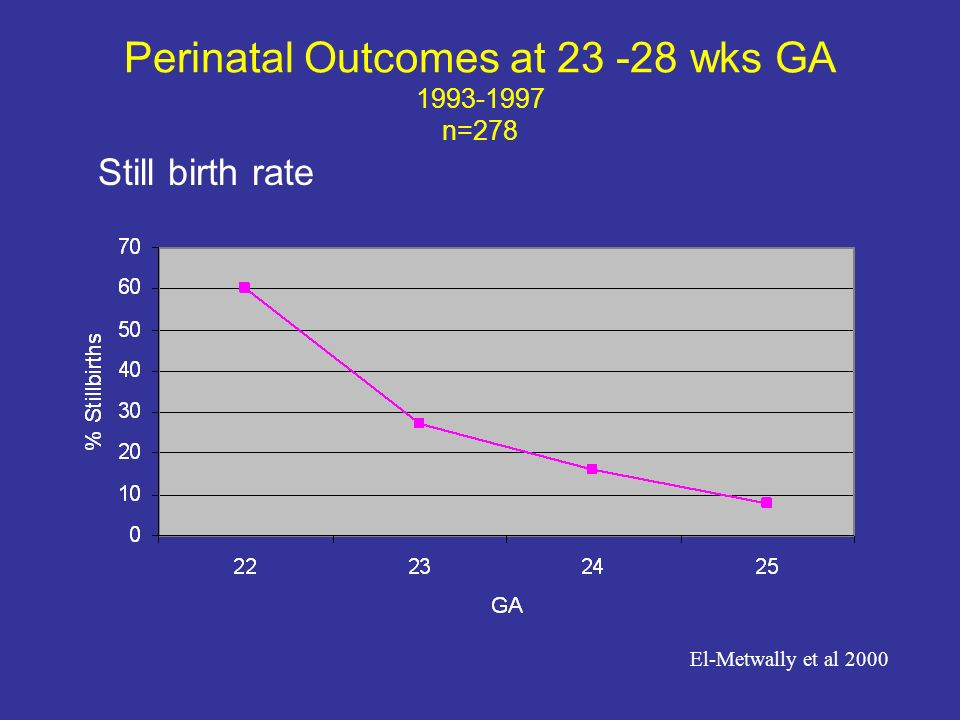 Perinatal Outcomes at 23 -28 wks GA 1993-1997 n=278 Still birth rate El-Metwally et al 2000