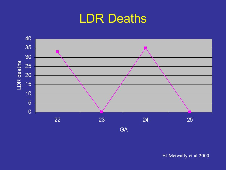 LDR Deaths El-Metwally et al 2000
