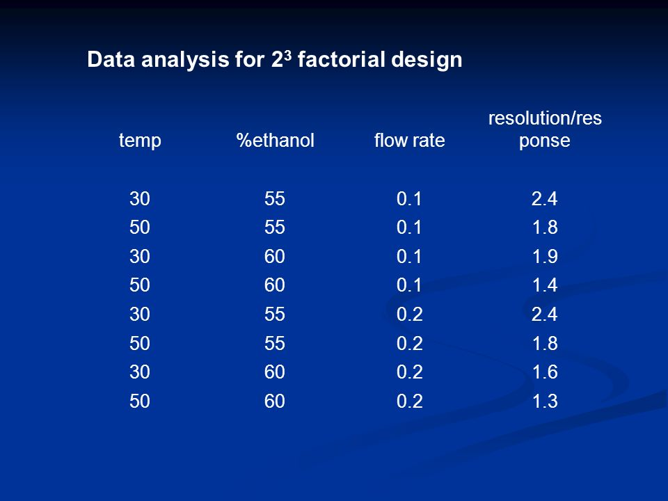 Data analysis for 2 3 factorial design temp%ethanolflow rate resolution/res ponse