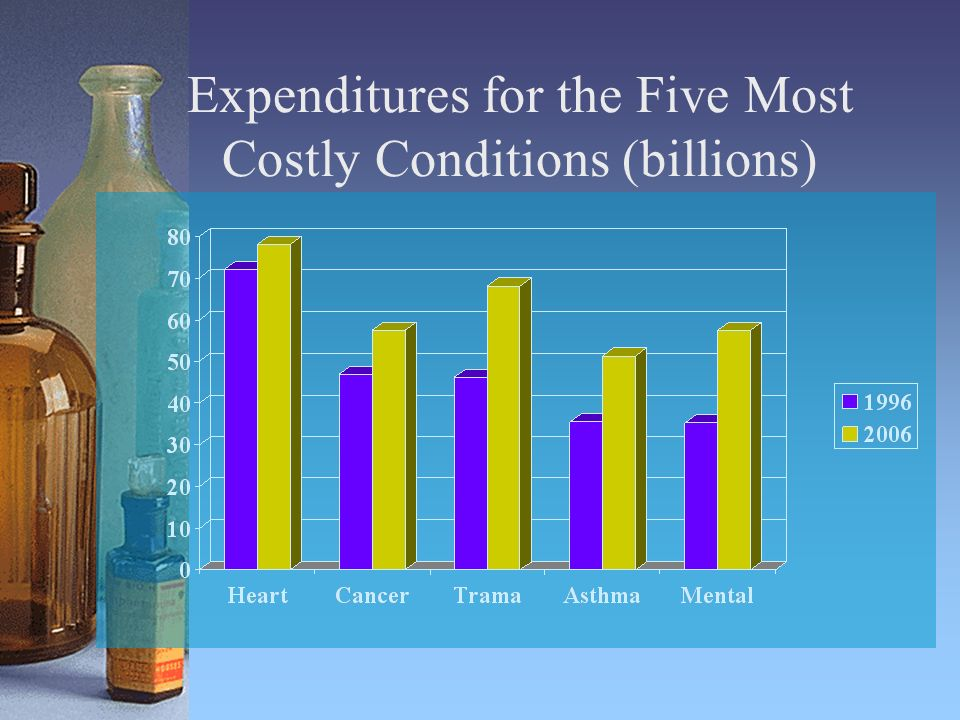 Expenditures for the Five Most Costly Conditions (billions)