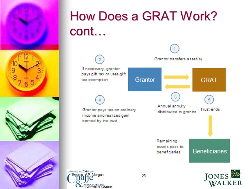 25 How Does a GRAT Work cont… Source: J.P. Morgan
