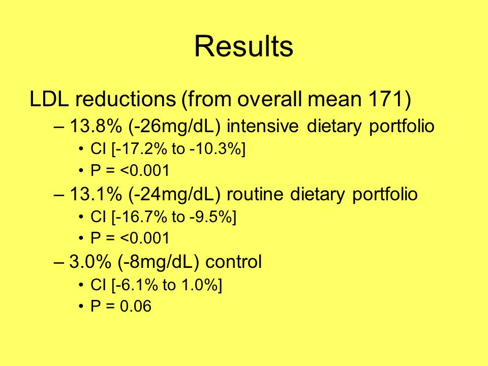 Results LDL reductions (from overall mean 171) –13.8% (-26mg/dL) intensive dietary portfolio CI [-17.2% to -10.3%] P = <0.001 –13.1% (-24mg/dL) routine dietary portfolio CI [-16.7% to -9.5%] P = <0.001 –3.0% (-8mg/dL) control CI [-6.1% to 1.0%] P = 0.06