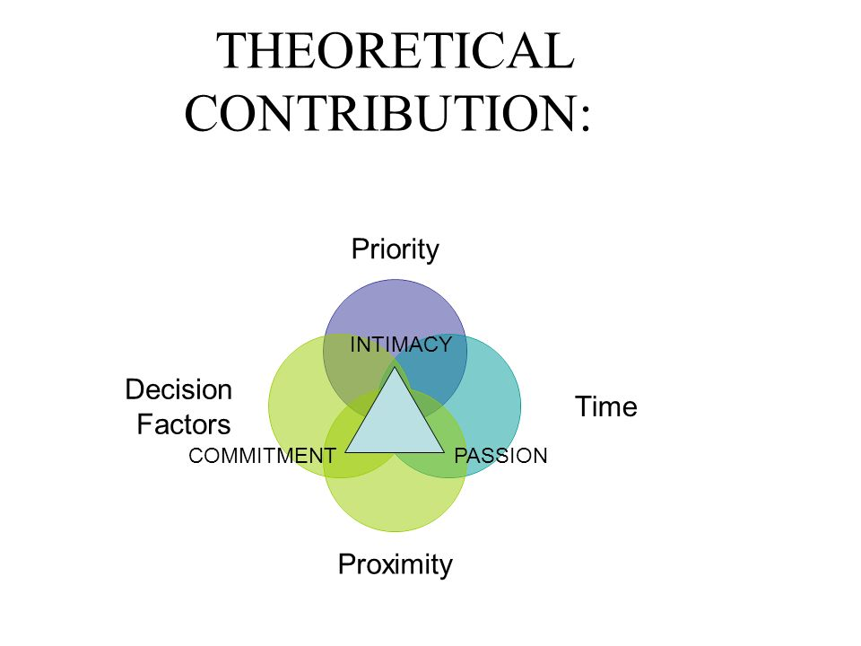 THEORETICAL CONTRIBUTION: Priority Time Proximity Decision Factors INTIMACY COMMITMENTPASSION