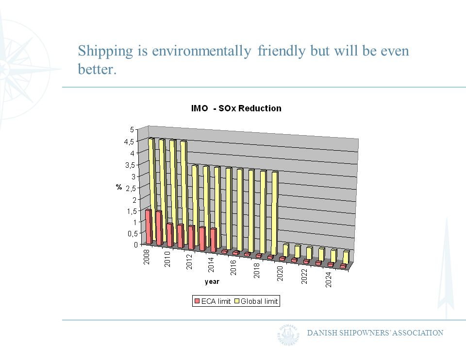 DANISH SHIPOWNERS ASSOCIATION Shipping is environmentally friendly but will be even better.