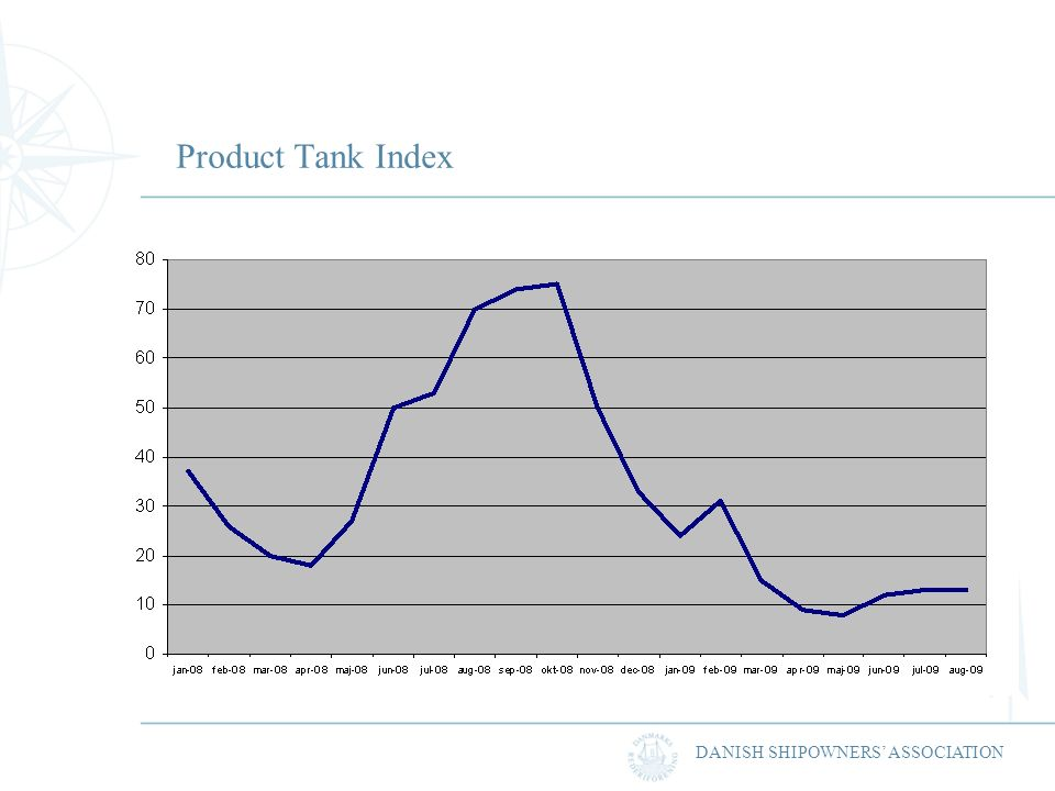 DANISH SHIPOWNERS ASSOCIATION Product Tank Index