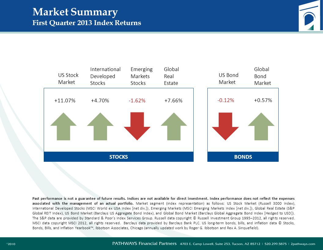 Market Summary First Quarter 2013 Index Returns US Stock Market Global Real Estate International Developed Stocks US Bond Market Global Bond Market %+4.70%+7.66% -0.12%+0.57% Emerging Markets Stocks BONDS STOCKS -1.62% Past performance is not a guarantee of future results.