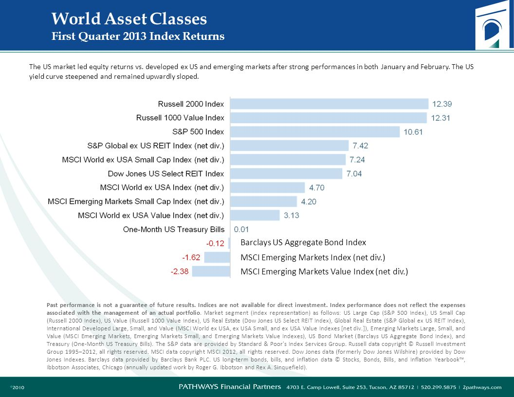 World Asset Classes First Quarter 2013 Index Returns The US market led equity returns vs.