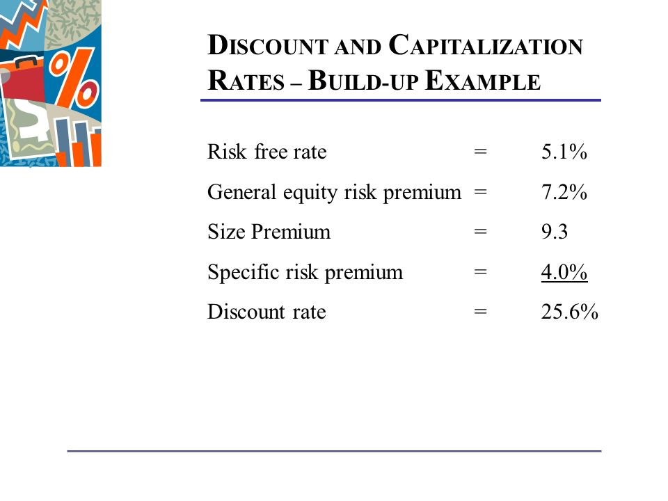 D ISCOUNT AND C APITALIZATION R ATES – B UILD-UP E XAMPLE Risk free rate=5.1% General equity risk premium=7.2% Size Premium=9.3 Specific risk premium=4.0% Discount rate=25.6%