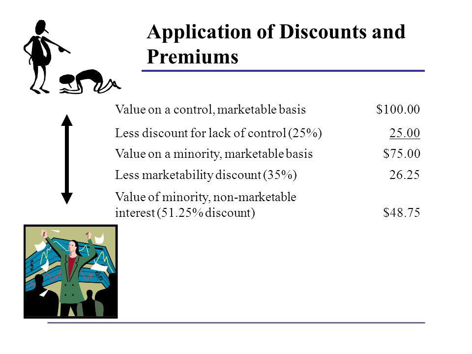 Application of Discounts and Premiums Value on a control, marketable basis$ Less discount for lack of control (25%)25.00 Value on a minority, marketable basis$75.00 Less marketability discount (35%)26.25 Value of minority, non-marketable interest (51.25% discount)$48.75